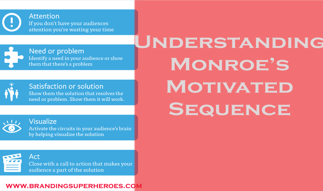 Understanding and Implementing Monroe's Motivated Sequence