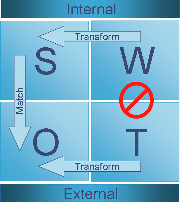 Your Guide To Understanding The TOWS Matrix For Better Business